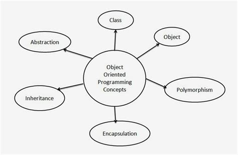 tutorial java object oriented programming my3 solution
