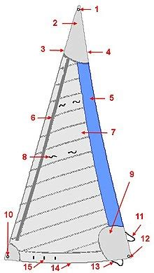 grommet boat definition sail components wikipedia