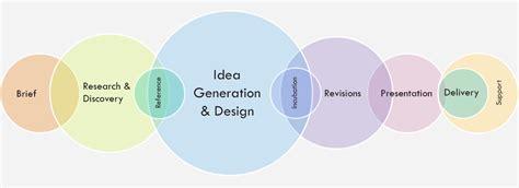 design a logo process logo design process logo geek