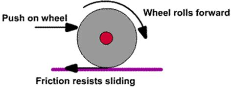 rolling friction by ron kurtus physics lessons: school