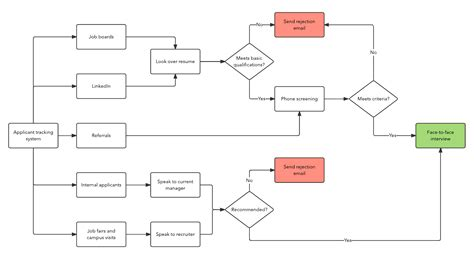flowchart of recruitment and selection process recruiting process flow chart www imgkid the image