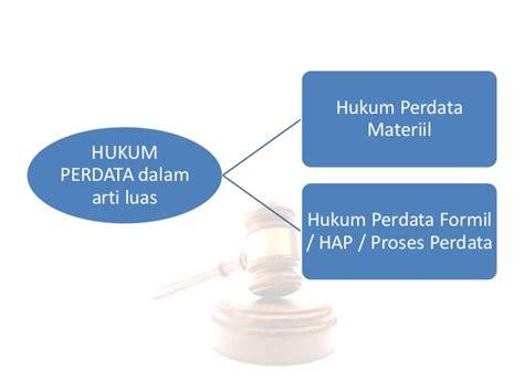 Politik Hukum Perspektif Hukum Perdata hukum perdata perjanjian perikatan