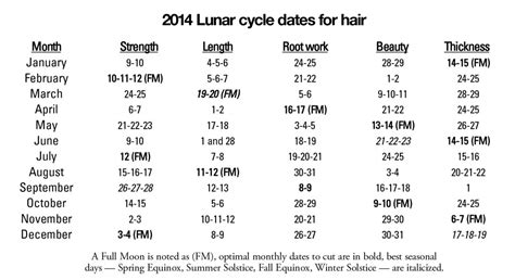 cutting hair by moon for growth 2014 best haircutting days in 2014 natural healing news