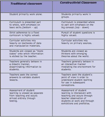 constructivist lesson plan template exles constructivism