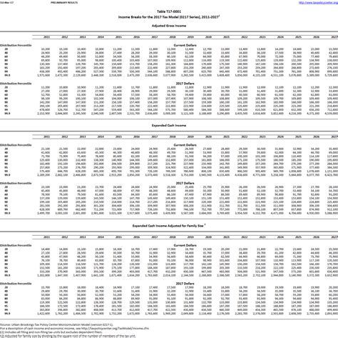 pcb calculations 2015 summary of changes malaysia pcb in e tax table 2015 malaysia pcb tax table search