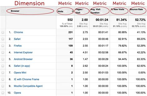google design metrics educo getting started with google analytics metrics