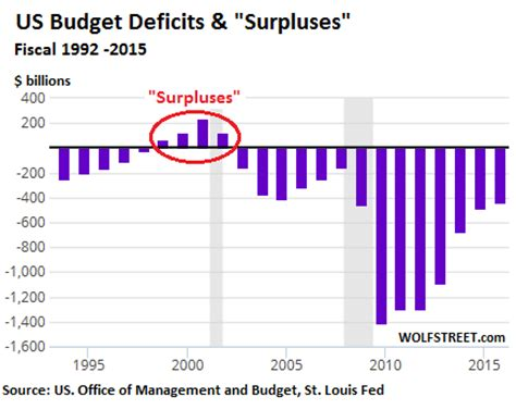 this is why us gov. deficit numbers are a big lie | wolf