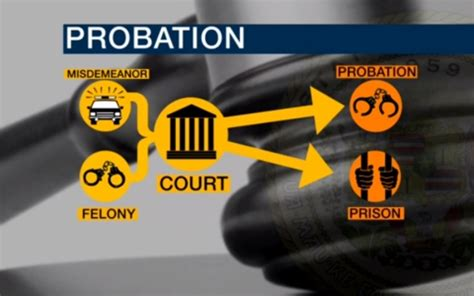 Search On Probation Could This Be The Solution To America S Probation Problem Al Jazeera America