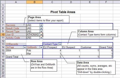 How Do Pivot Tables Work what are the parts of a pivot table how does a pivot