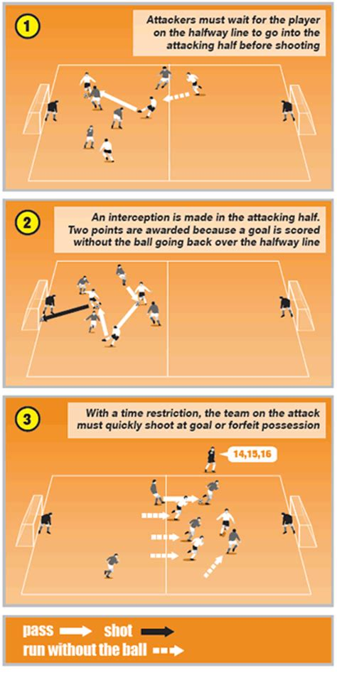 soccer skills improve your teamâ s possession and passing skills through top class drills books soccer coaching session for keeping possession and