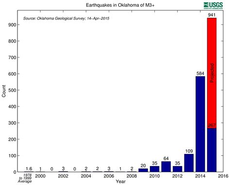 earthquake graph now we know why the energy industry suddenly cares about