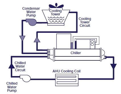 chiller refrigeration cycle diagram air cooled chiller piping diagram plumbing and piping
