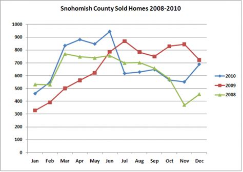 Snohomish County Property Tax Records Snohomish County Sold Homes 2008 2010 Doma Realty Nw Serhiy Onyshchuk