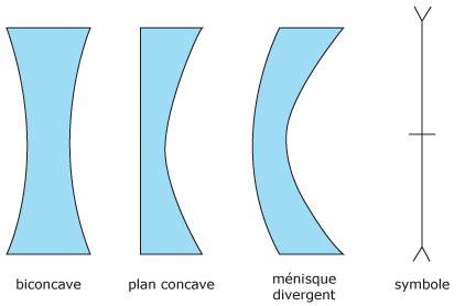 cours de sciences lentilles minces convergentes et