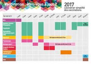 Calendrier Vaccins Calendrier Vaccinal 2018 Tout Ce Qu Il Faut Savoir Sur