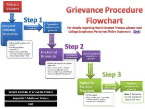 Disciplinary And Grievance Procedures Template by Grievance Procedure Flowchart