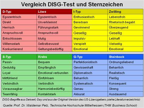 sternzeichen farben disg pers 246 nlichkeitstest typentest