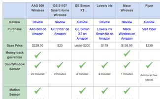 best unmonitored home security system comparison table