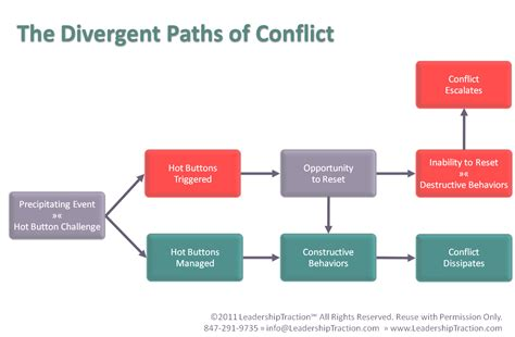 Reflective Essay Conflict Management by Essay Conflict Global Thematic Essay Walkthrough Conflict
