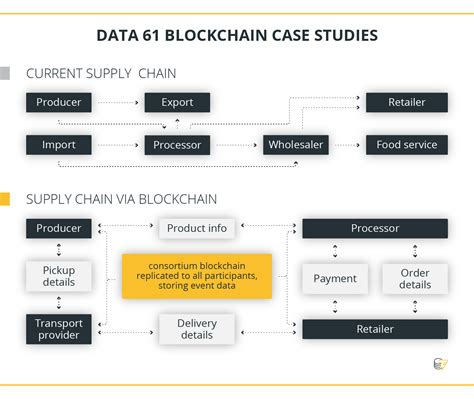 cadena de suministro blockchain principales jugadores utilizan blockchain para optimizar