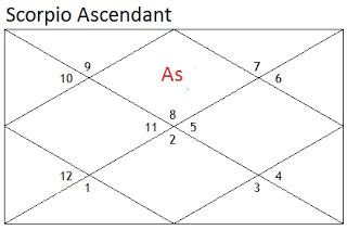 Scorpio In 7th House by Amazing Vedic Astrology Prospects For Scorpio Ascendant