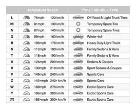 Tire Load Index Vs Range Tire Speed Ratings Tread Bfgoodrich Tires Canada