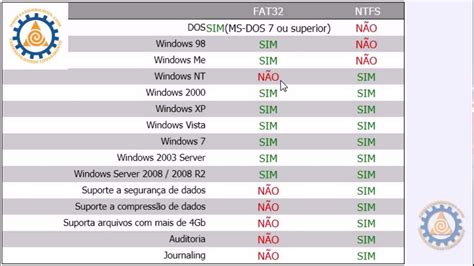 format fat32 more than 4gb ntfs x fat32 formatar pendrive ntfs para copiar arquivos
