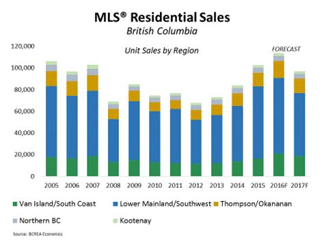 Vancouvers 4th Annual Spend On Trend by Kamloops Real Estate News Information Statistics