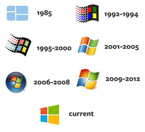 Build Online Resume by Logo Evolution The Growth Of Corporate Logos