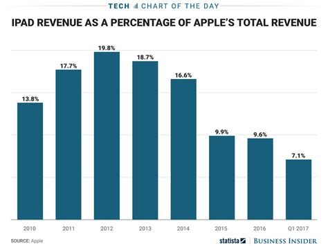 apple revenue why apple s dropping its pants with new ipad price cheap
