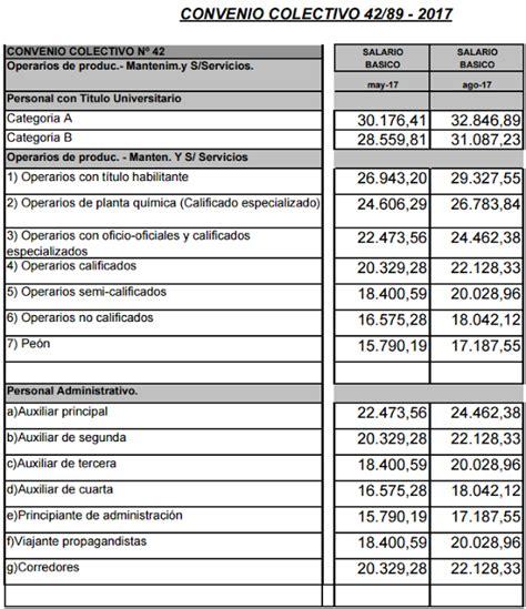 sindicato uocra aumento 2016 u o m acuerdo salarial 2016 escala salarial atsa 2016 atsa