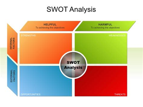 powerpoint flow chart swot