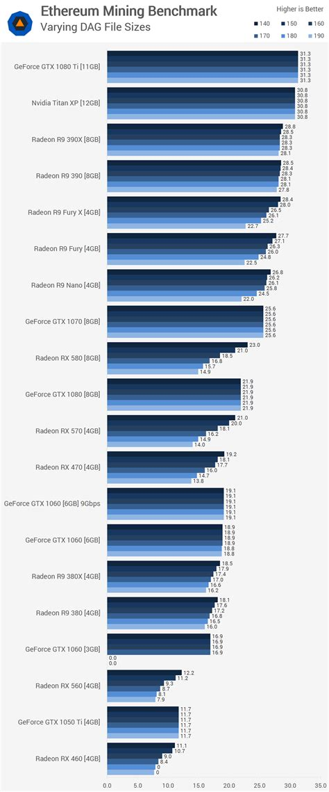 gpu bench ethereum mining gpu benchmark techspot
