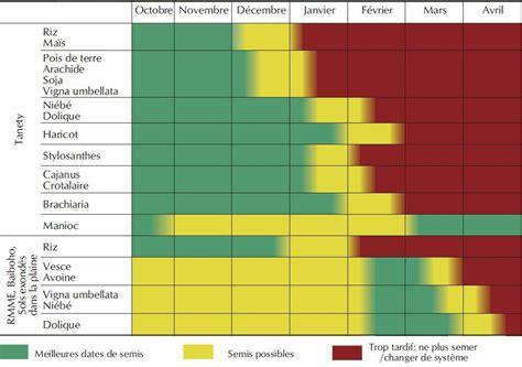 Calendrier Des Semis Accueil Guide Scv Les Dates De Semis