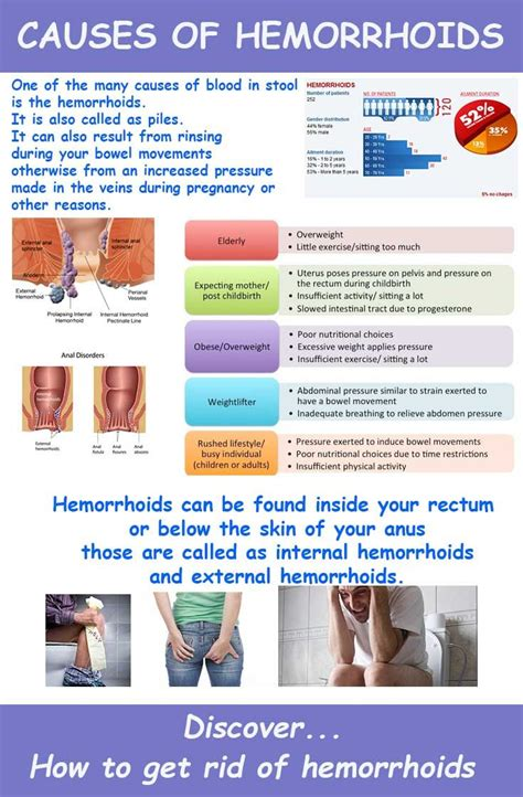 causes of hemorrhoids if there are some blood in your