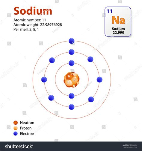 picture suggestion for electron diagram related keywords suggestions for sodium atom