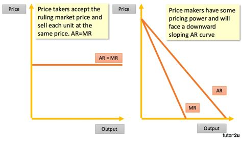Price Taker Diagram