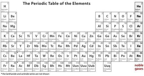Periodic Table With Molar Masses by Everything Is Made Of Atoms