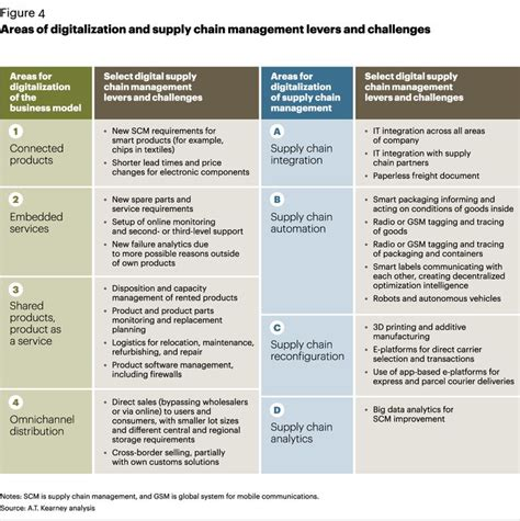supply chain management models forward uncertain and intelligent foundations with studies books areas of digitization and supply chain management levers