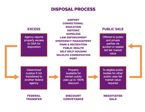 section 106 transfer of property act disposition