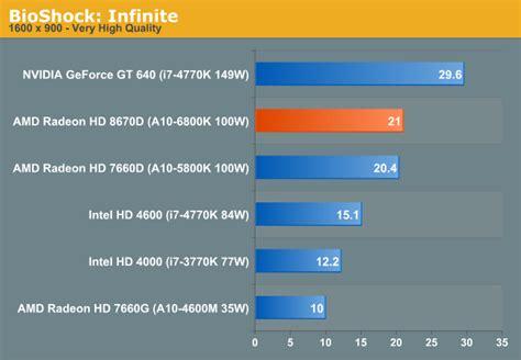 Vga Intel Hd Graphics 4600 graphics 183 4600 hd graphics 4600 toupeenseen部落格