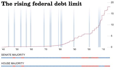 national debt ceiling the rising federal debt limit la times