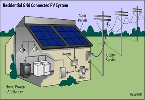 how home solar power system works solar panels for home solar energy complete guide