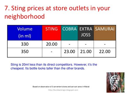 energy drink prices 10 step plan sting energy drink