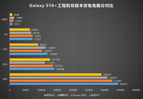 Samsung Galaxy S10 Exynos 9820 Vs Snapdragon 855 by Snapdragon 855 Vs 845 Vs Exynos 9820 Vs Apple A12 Specs And Features Comparison Phonearena