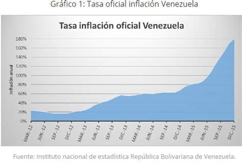 inflacion caba en 2016 tasa de inflacion informacion venezuela odia eeuu pero est 225 condenada a adoptar el