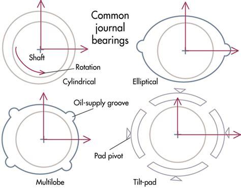 design of journal bearing preventing oil whirl for better bearing operation