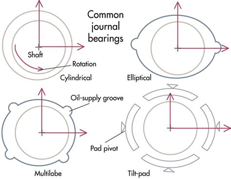 journal bearings oil whirl and oil whip preventing oil whirl for better bearing operation