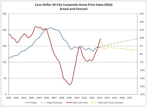 zillow march shiller composites to show annual