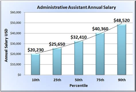 administrative assistant salary in 50 states